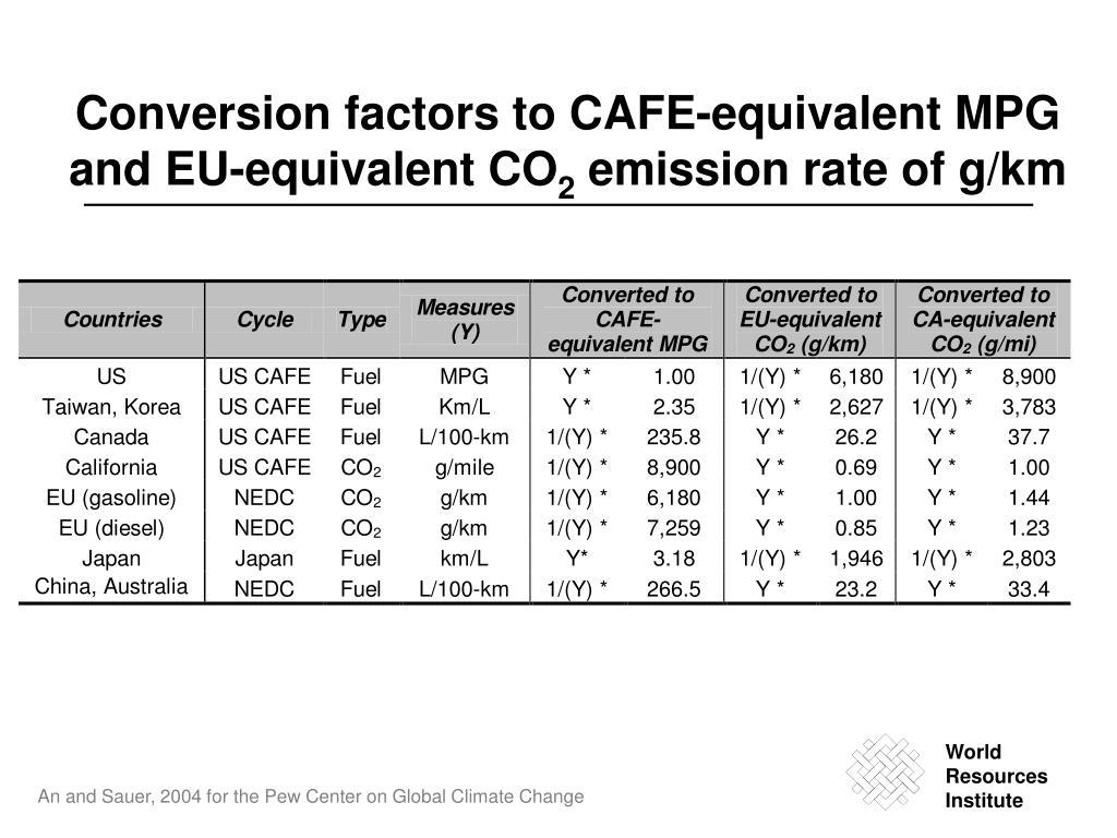 Conversion factors to CAFE-equivalent MPG and EU-equivalent CO