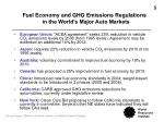 fuel economy and ghg emissions regulations in the world s major auto markets