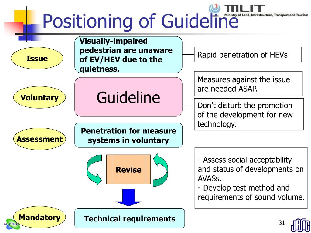 Positioning of Guideline
