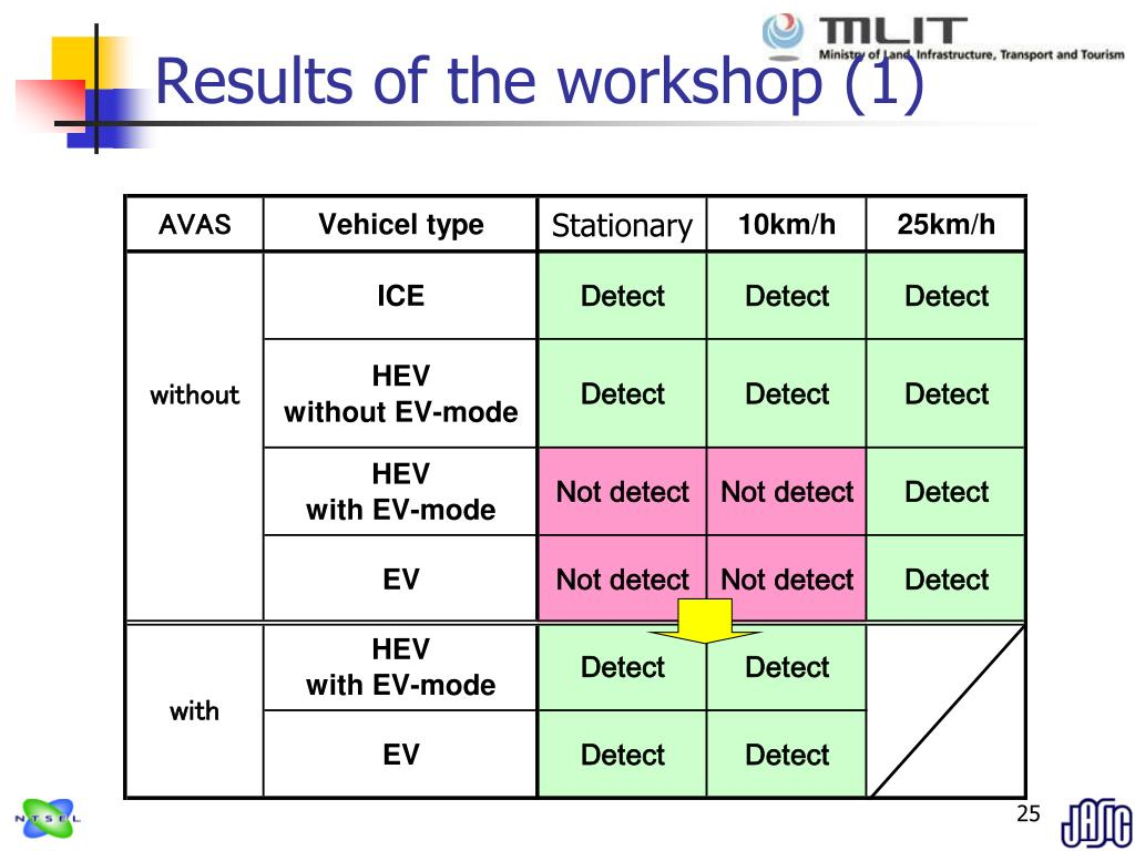 Results of the workshop (1)