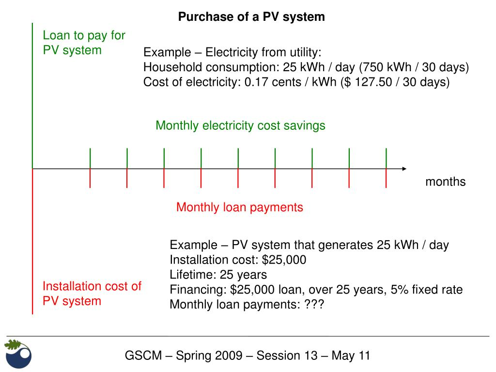 Purchase of a PV system
