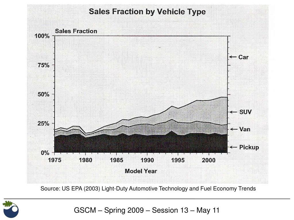 Source: US EPA (2003)