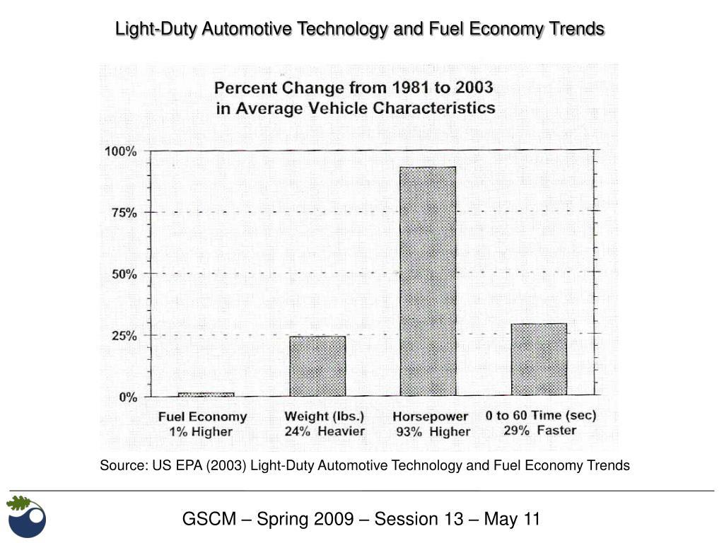 Light-Duty Automotive Technology and Fuel Economy Trends