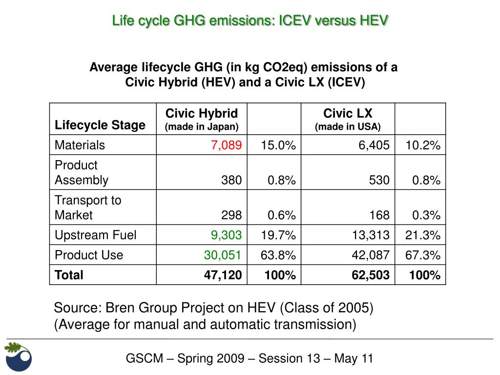 Life cycle GHG emissions: ICEV versus HEV