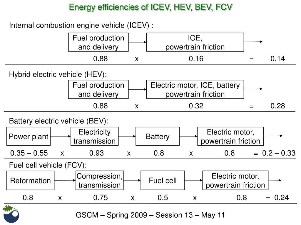 Energy efficiencies of ICEV, HEV, BEV, FCV