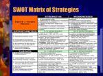 swot matrix of strategies