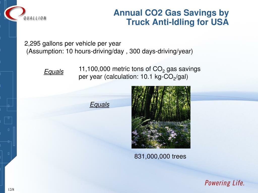 Annual CO2 Gas Savings by