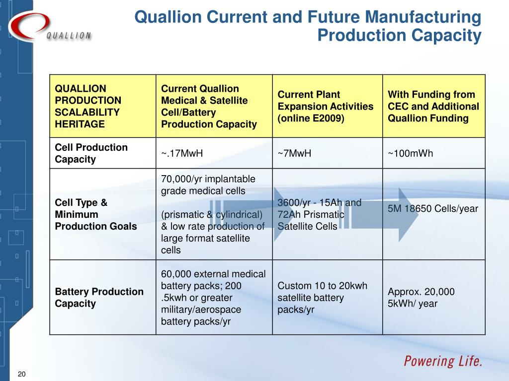 Quallion Current and Future Manufacturing Production Capacity