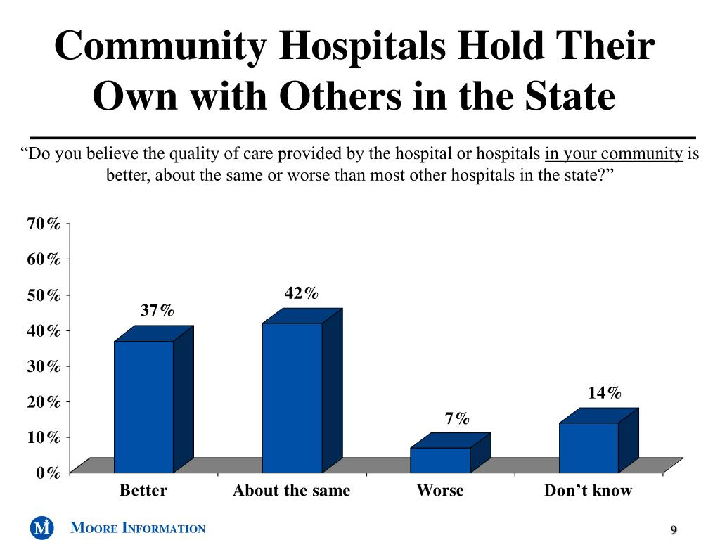 Community Hospitals Hold Their Own with Others in the State