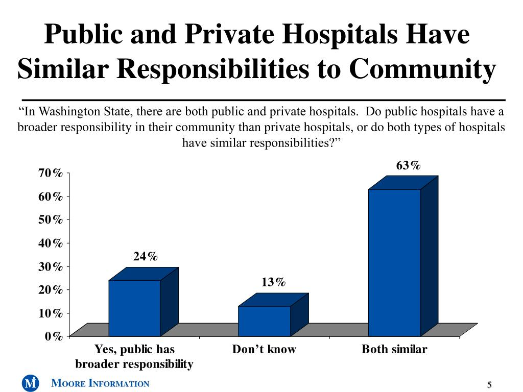 Public and Private Hospitals Have Similar Responsibilities to Community