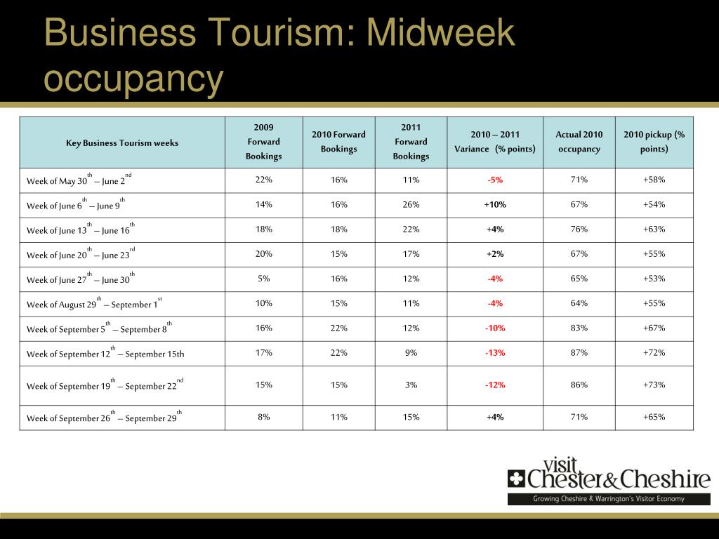 Business Tourism: Midweek occupancy