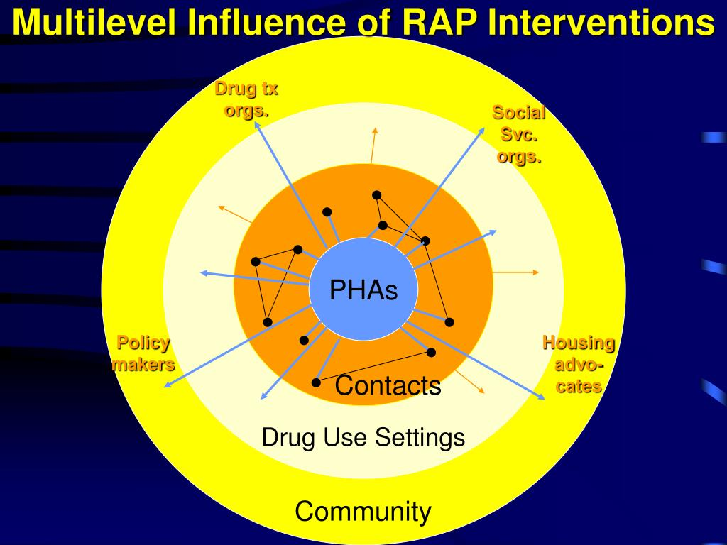 Multilevel Influence of RAP Interventions