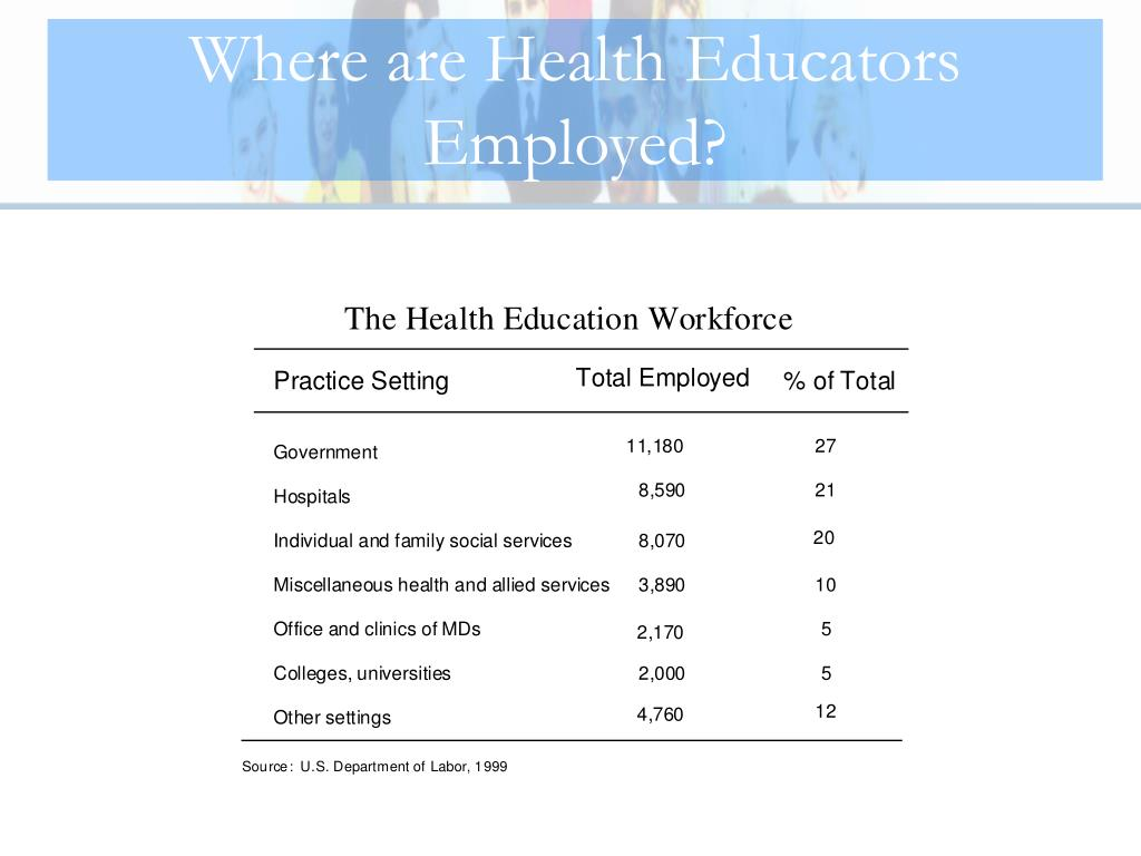 Where are Health Educators Employed?