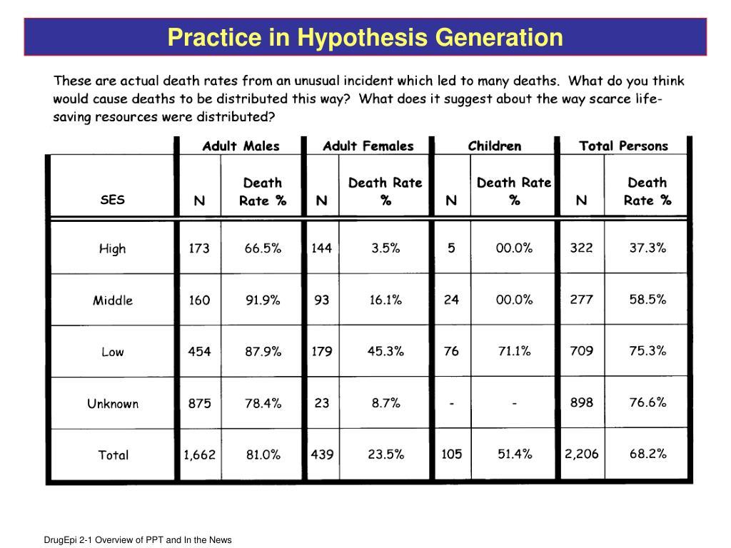 Practice in Hypothesis Generation