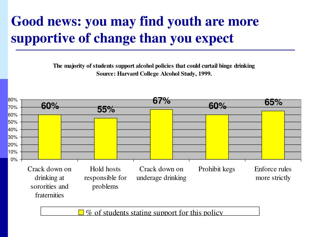 Good news: you may find youth are more supportive of change than you expect