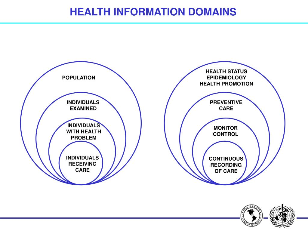 HEALTH INFORMATION DOMAINS