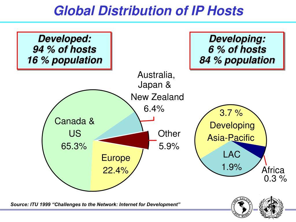 Global Distribution of IP Hosts