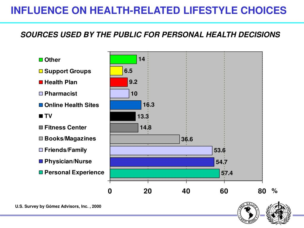 INFLUENCE ON HEALTH-RELATED LIFESTYLE CHOICES