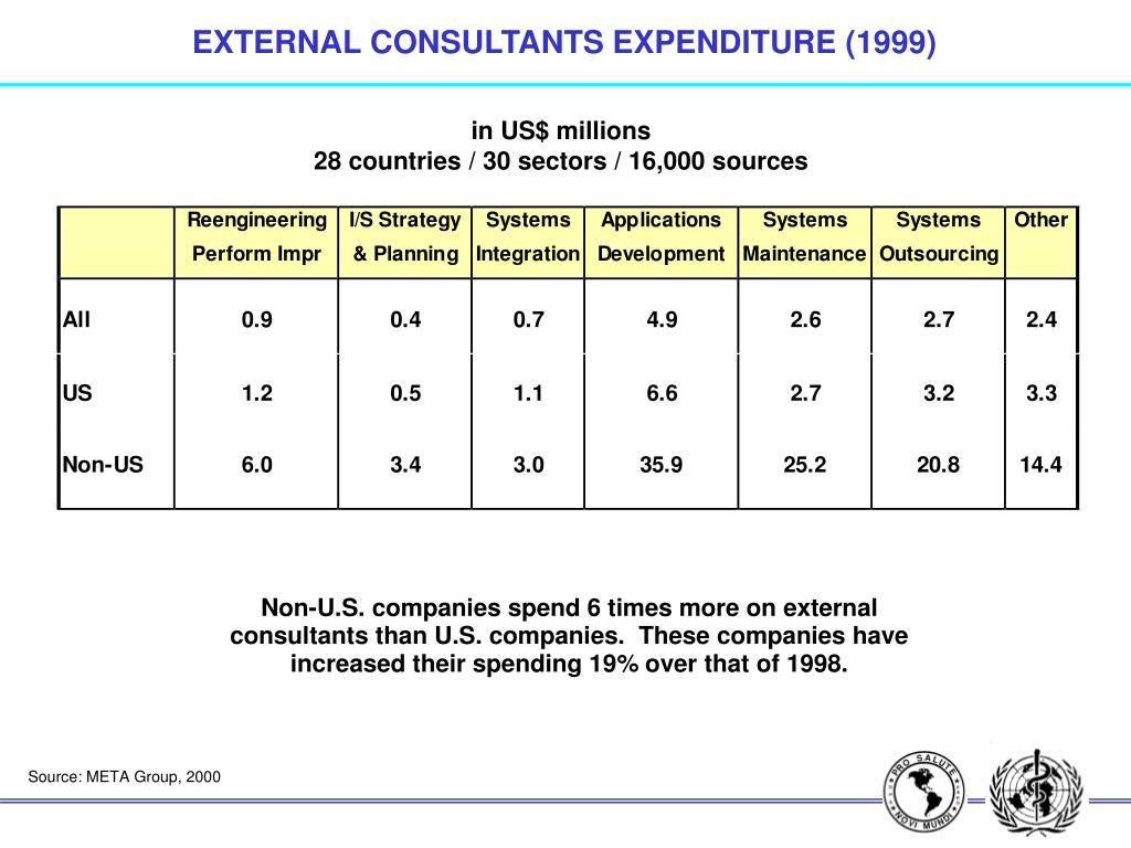 EXTERNAL CONSULTANTS EXPENDITURE (1999)