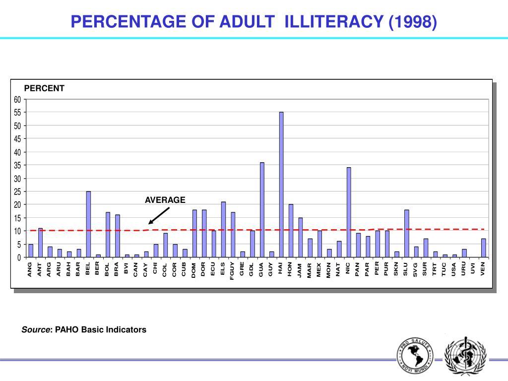 PERCENTAGE OF ADULT  ILLITERACY (1998)