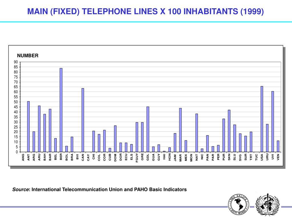 MAIN (FIXED) TELEPHONE LINES X 100 INHABITANTS (1999)