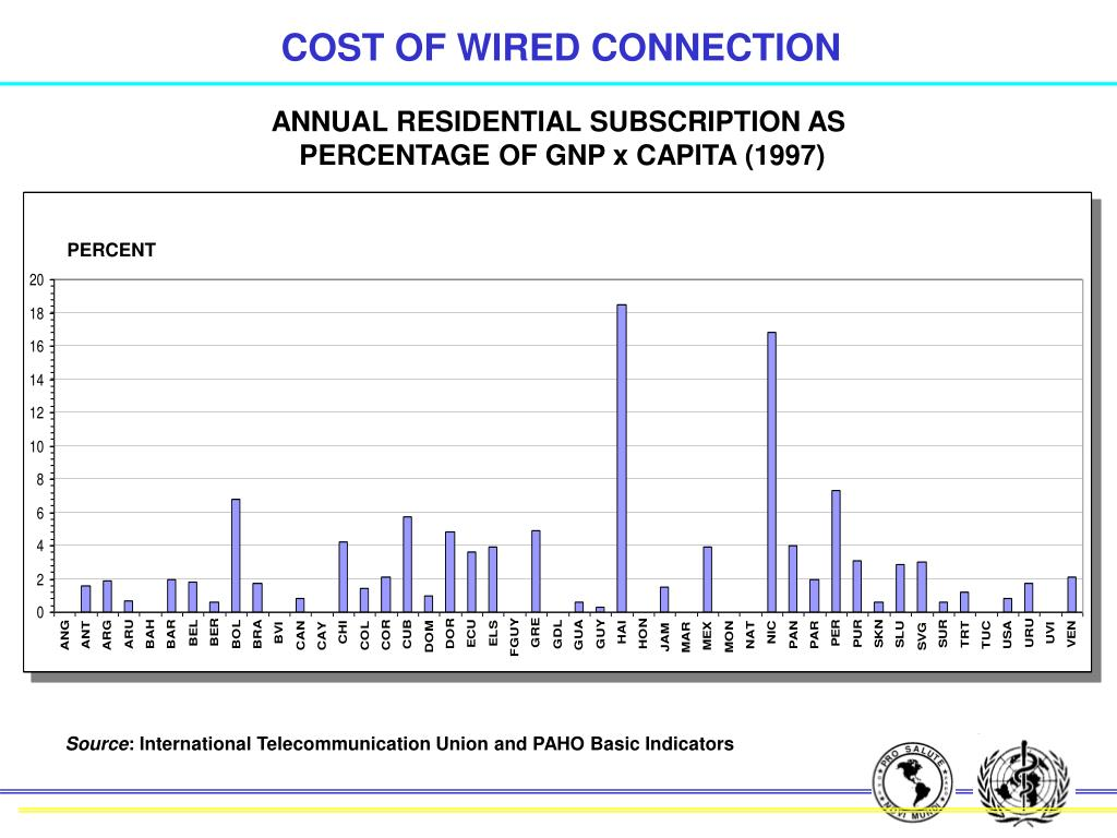 COST OF WIRED CONNECTION