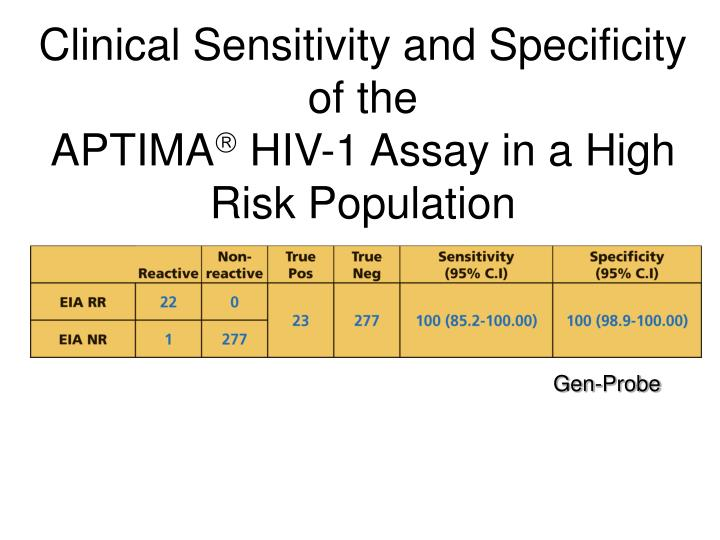 Clinical Sensitivity and Specificity of the