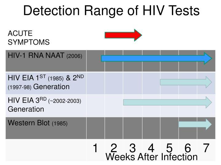 Detection Range of HIV Tests