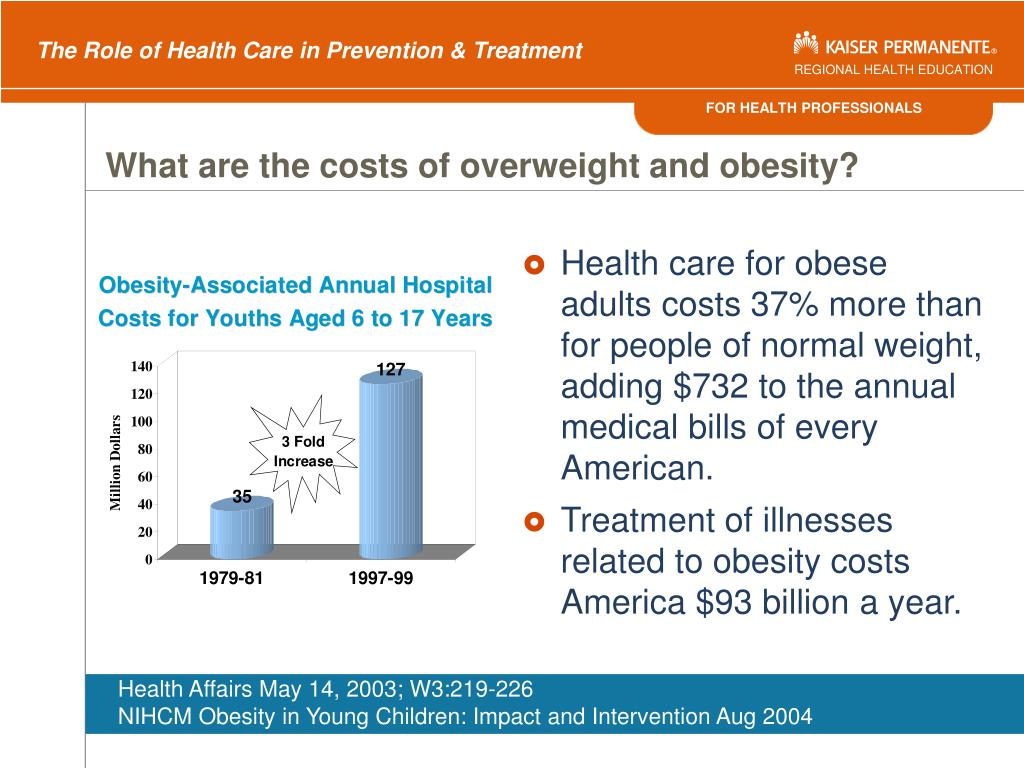 What are the costs of overweight and obesity?