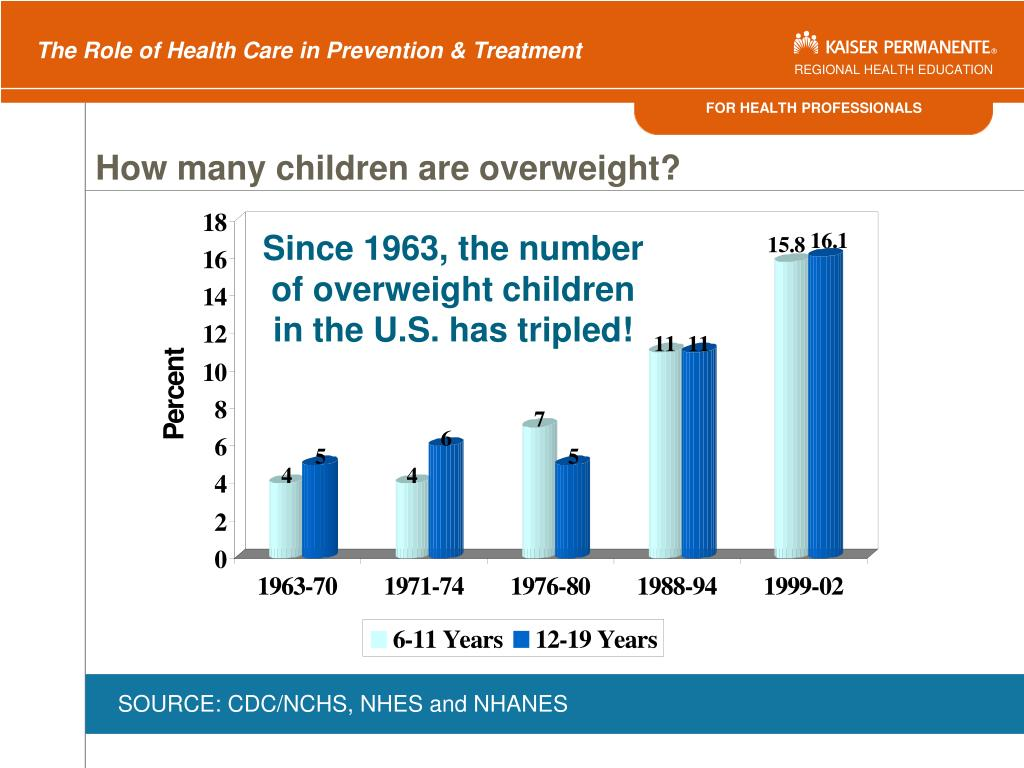 How many children are overweight?