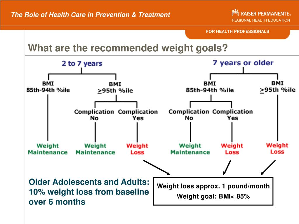 What are the recommended weight goals?