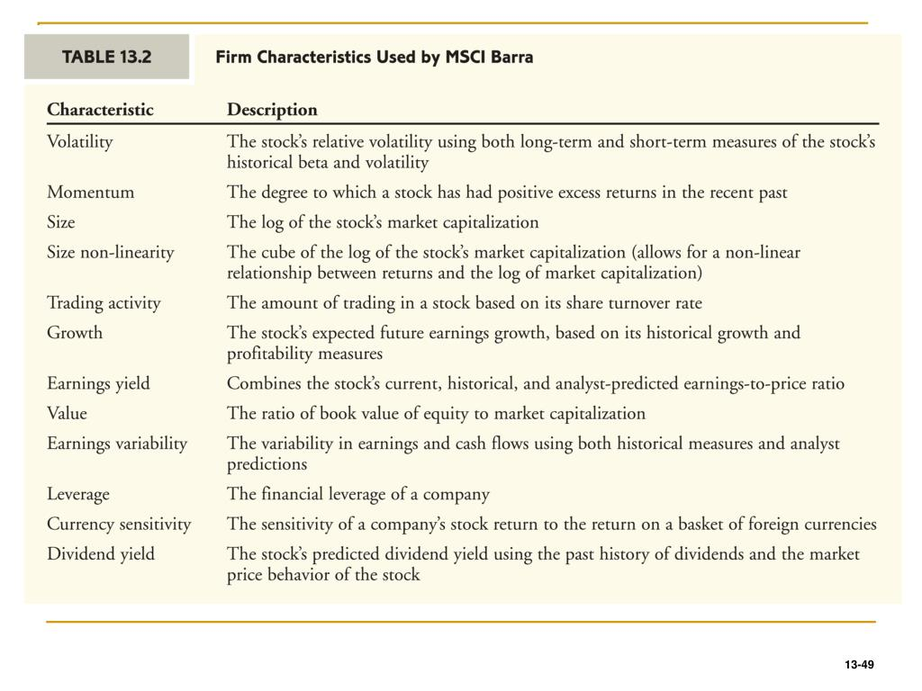 Firm Characteristics Used by MSCI Barra