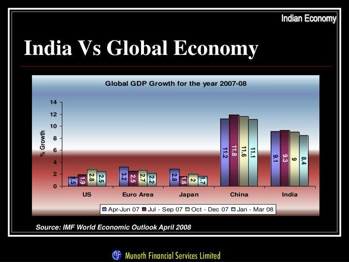 India vs global economy
