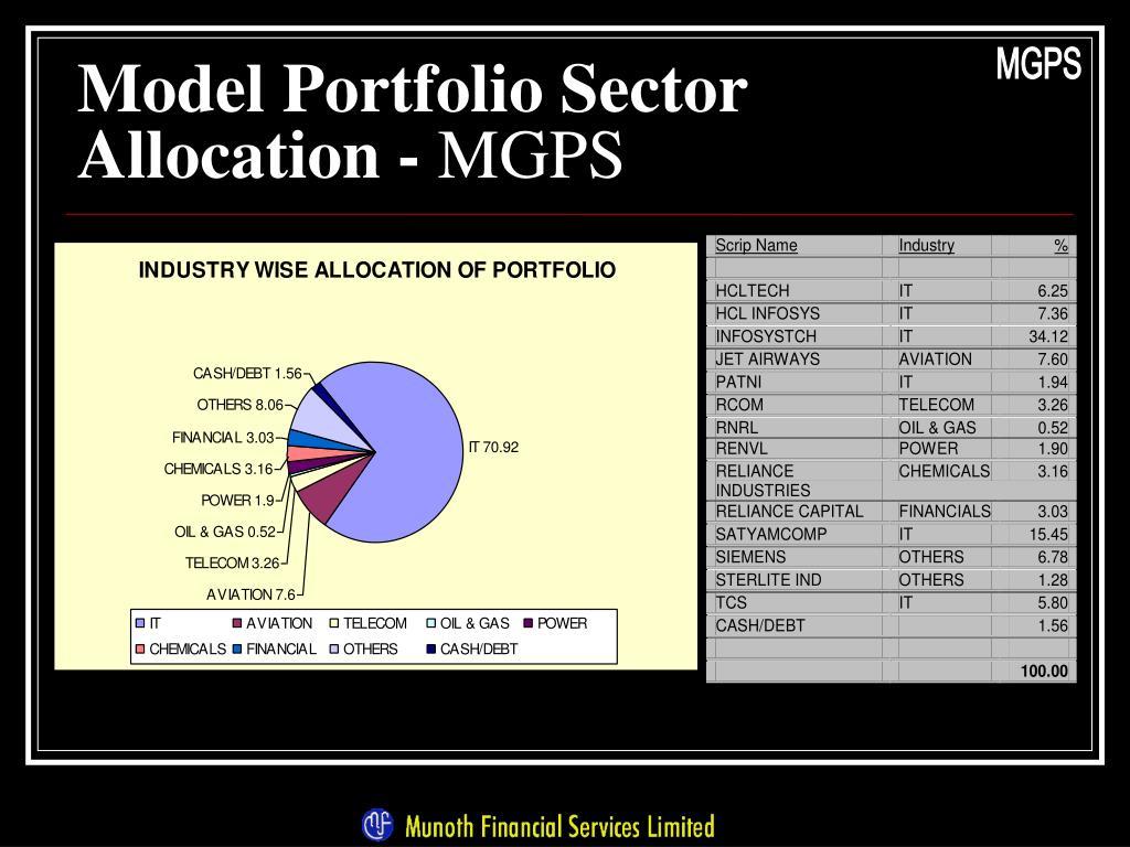 Model Portfolio Sector Allocation -