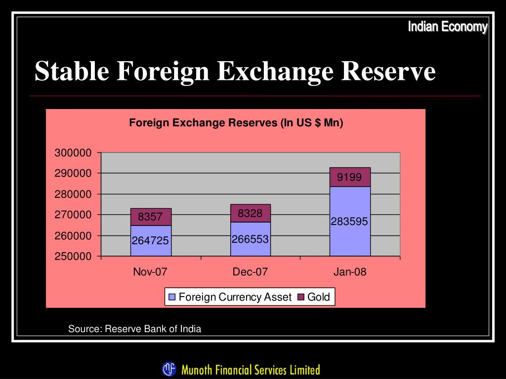 Stable Foreign Exchange Reserve