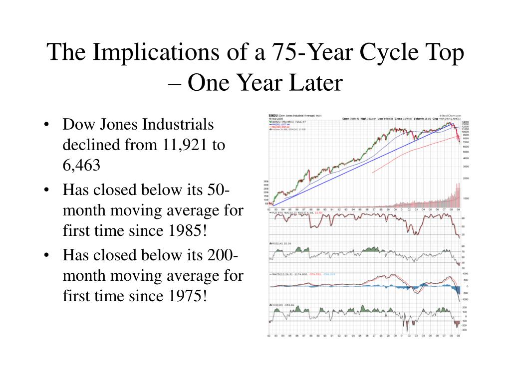 The Implications of a 75-Year Cycle Top – One Year Later