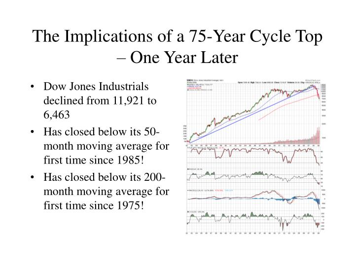The implications of a 75 year cycle top one year later