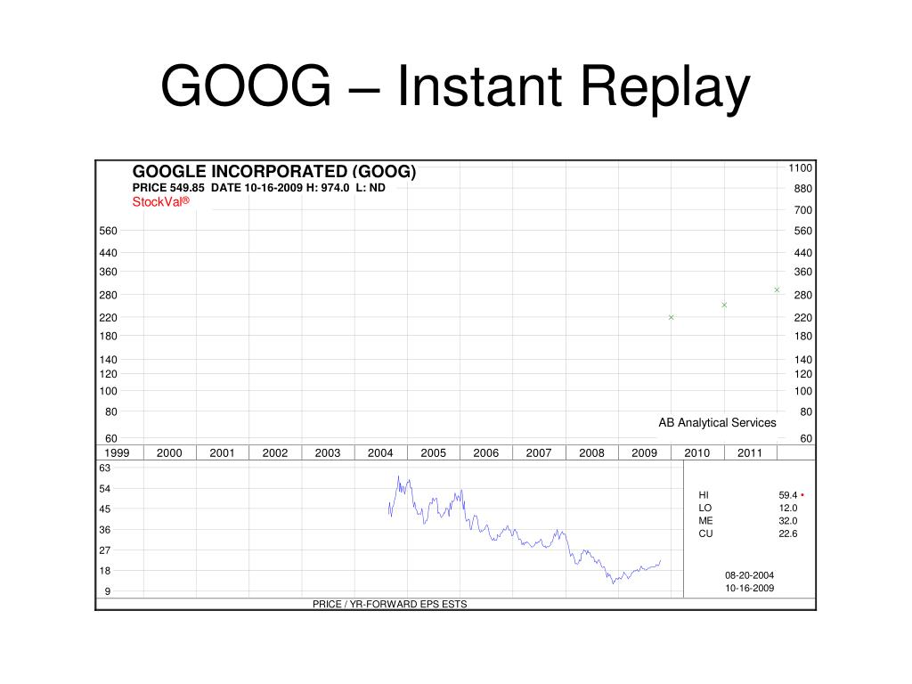 GOOG – Instant Replay