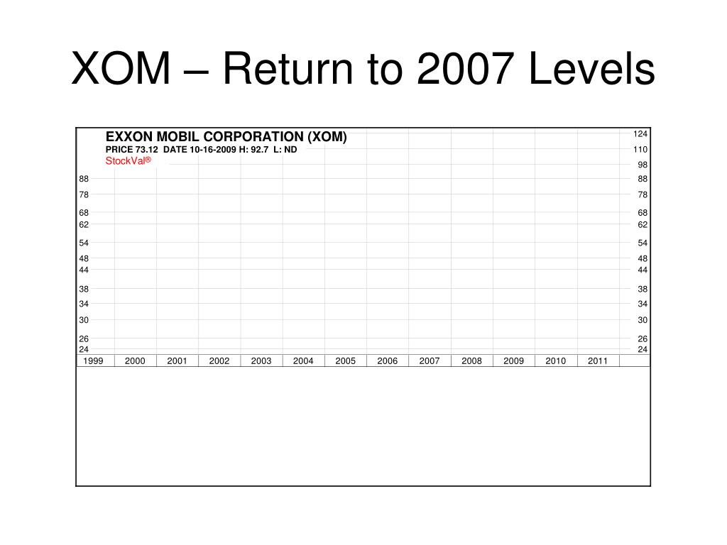 XOM – Return to 2007 Levels