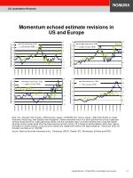 momentum echoed estimate revisions in us and europe