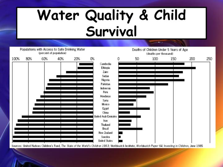 Water Quality & Child Survival