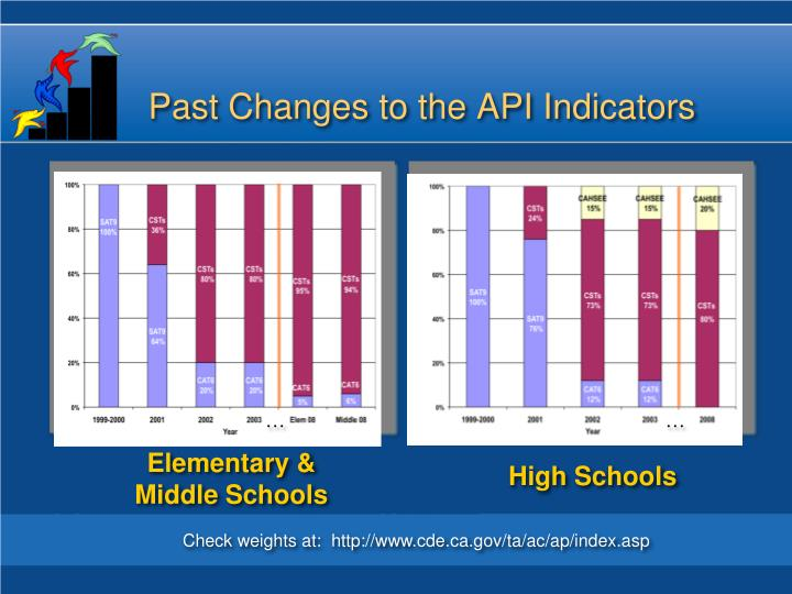 Past Changes to the API Indicators