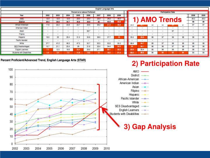 1) AMO Trends