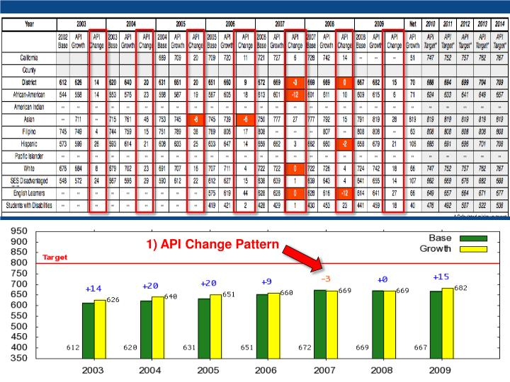 1) API Change Pattern