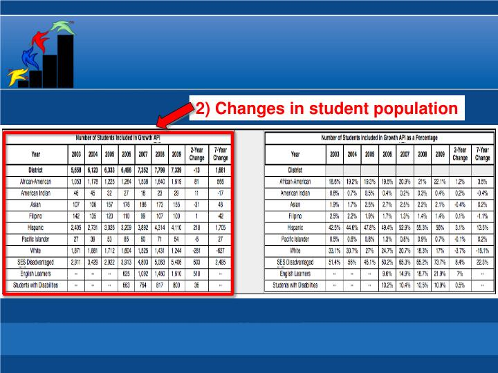 2) Changes in student population