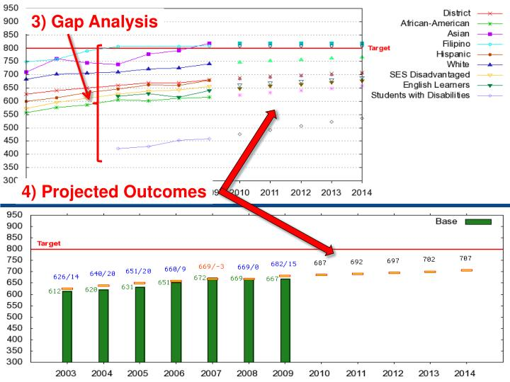 3) Gap Analysis