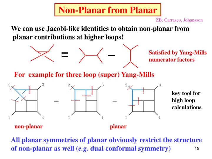 Non-Planar from Planar