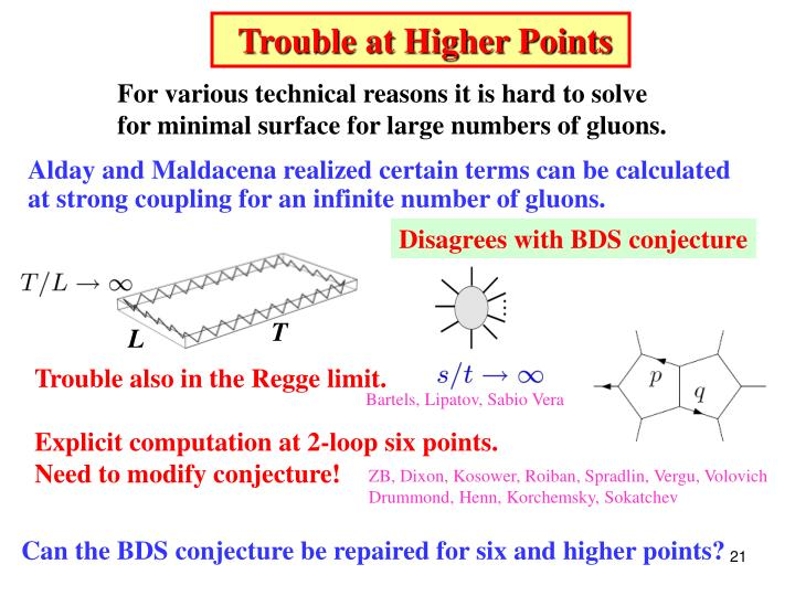 Trouble at Higher Points