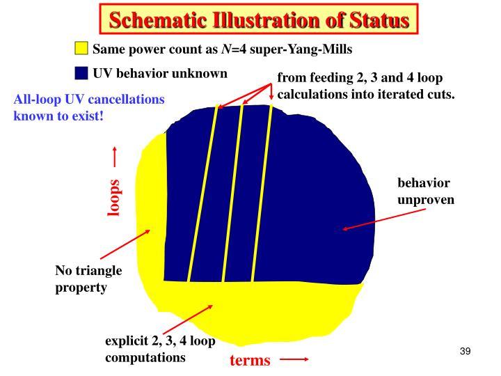 Schematic Illustration of Status