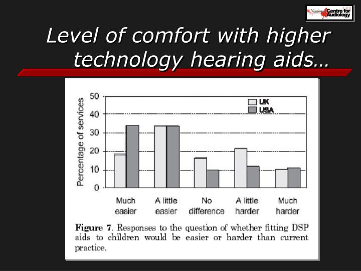 Level of comfort with higher technology hearing aids…
